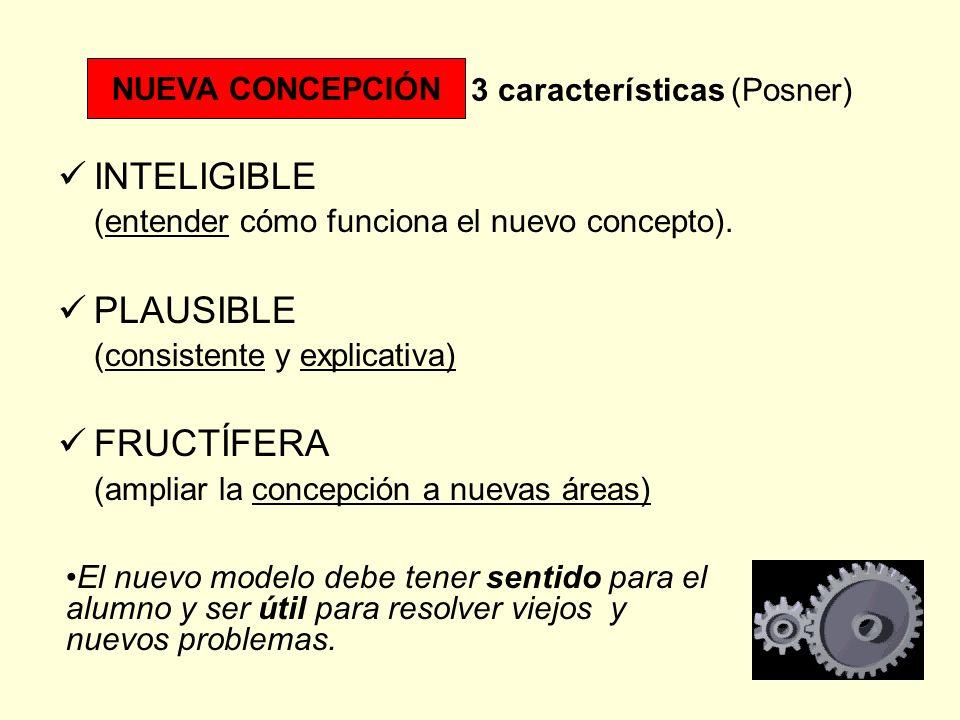 NUEVA CONCEPCIÓN. 3 características (Posner) INTELIGIBLE (entender cómo funciona el nuevo concepto). PLAUSIBLE (consistente y explicativa) FRUCTÍFERA