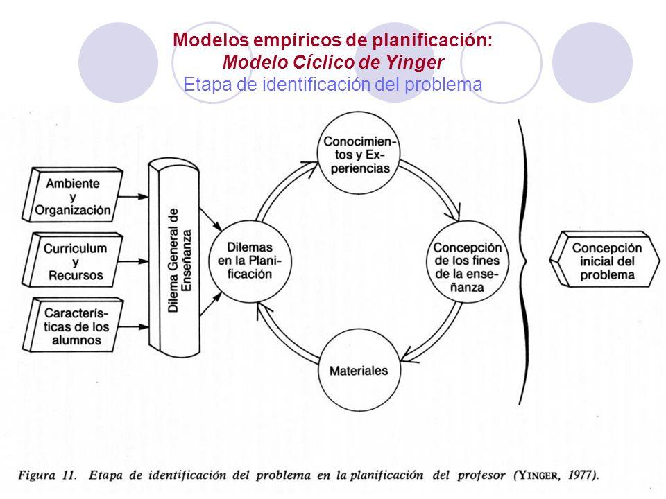 Modelos empíricos de planificación: Modelo Cíclico de Yinger Etapa de identificación del problema