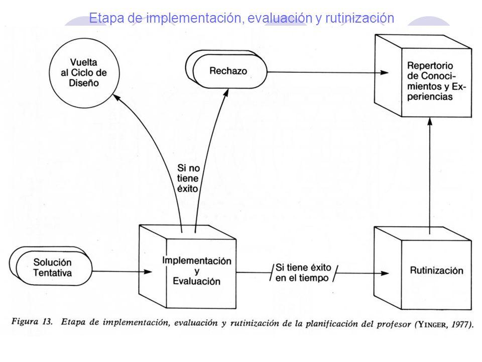 La planificación del docente Conclusiones extraídas de Marcelo, C.