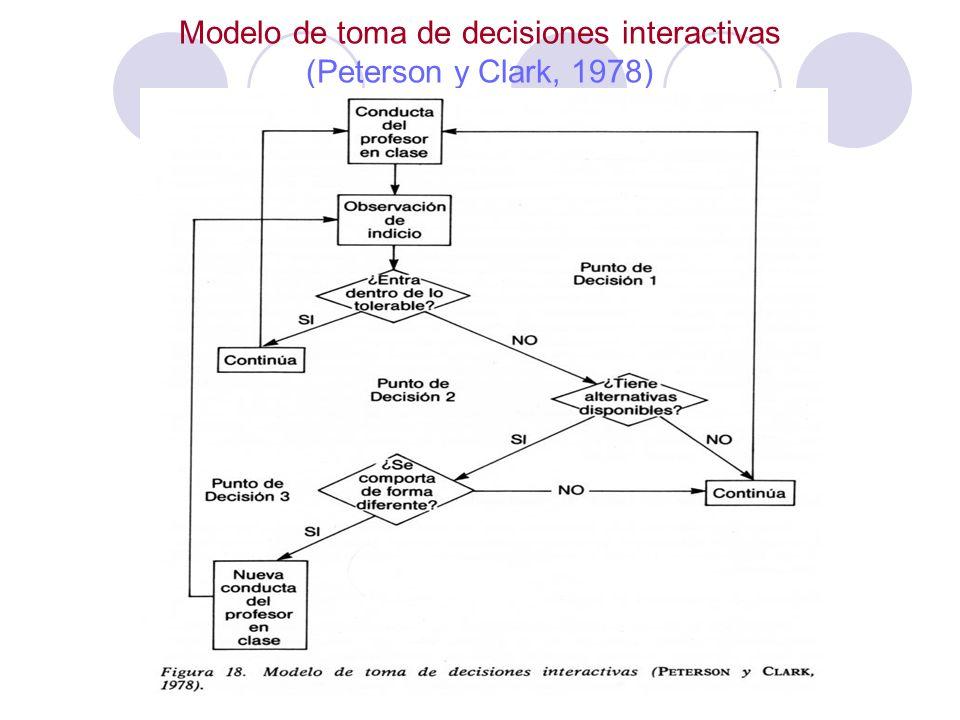 Modelo de toma de decisiones interactivas (Peterson y Clark, 1978)