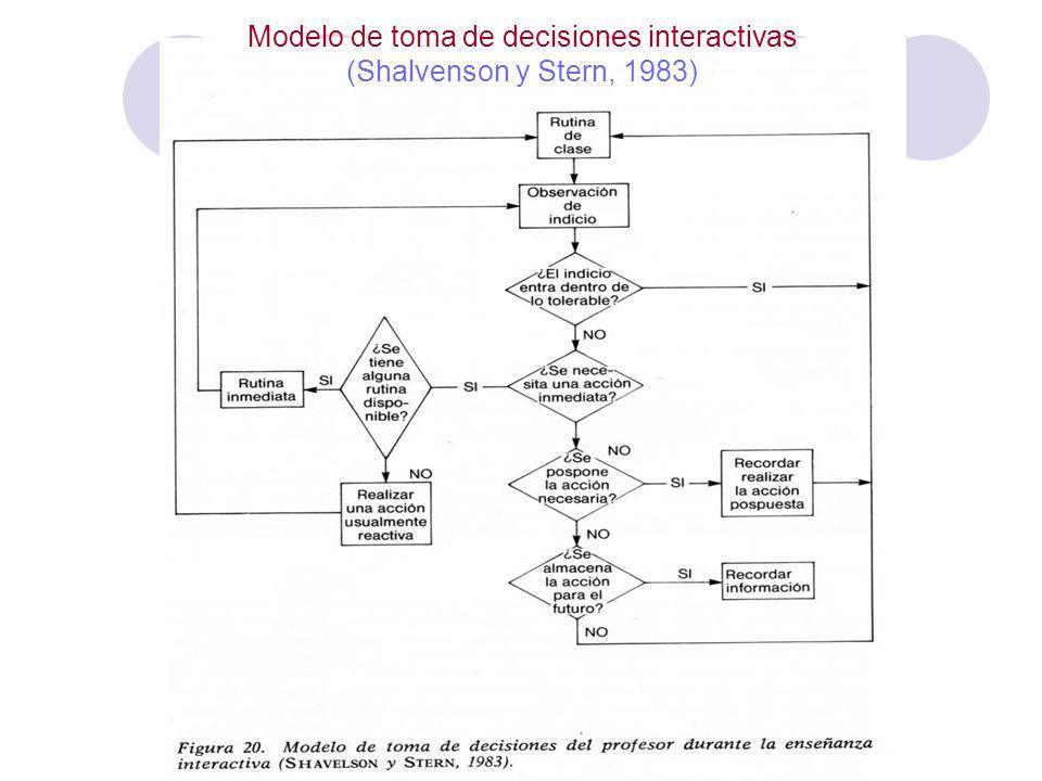 Pensamiento y decisiones interactivas de los docentes Conclusiones extraídas de Marcelo, C.
