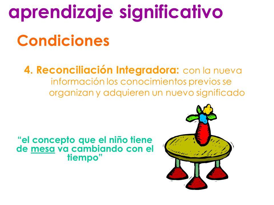 el concepto que el niño tiene de mesa va cambiando con el tiempo aprendizaje significativo Condiciones 4. Reconciliación Integradora: c on la nueva in