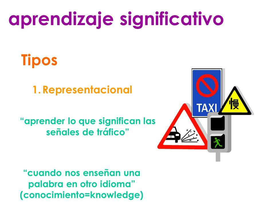 aprendizaje significativo Tipos 1.Representacional aprender lo que significan las señales de tráfico cuando nos enseñan una palabra en otro idioma (co