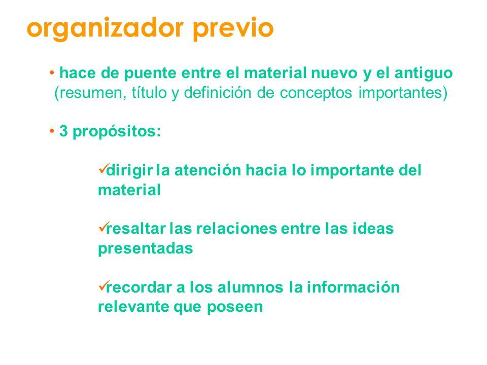 organizador previo hace de puente entre el material nuevo y el antiguo (resumen, título y definición de conceptos importantes) 3 propósitos: dirigir l