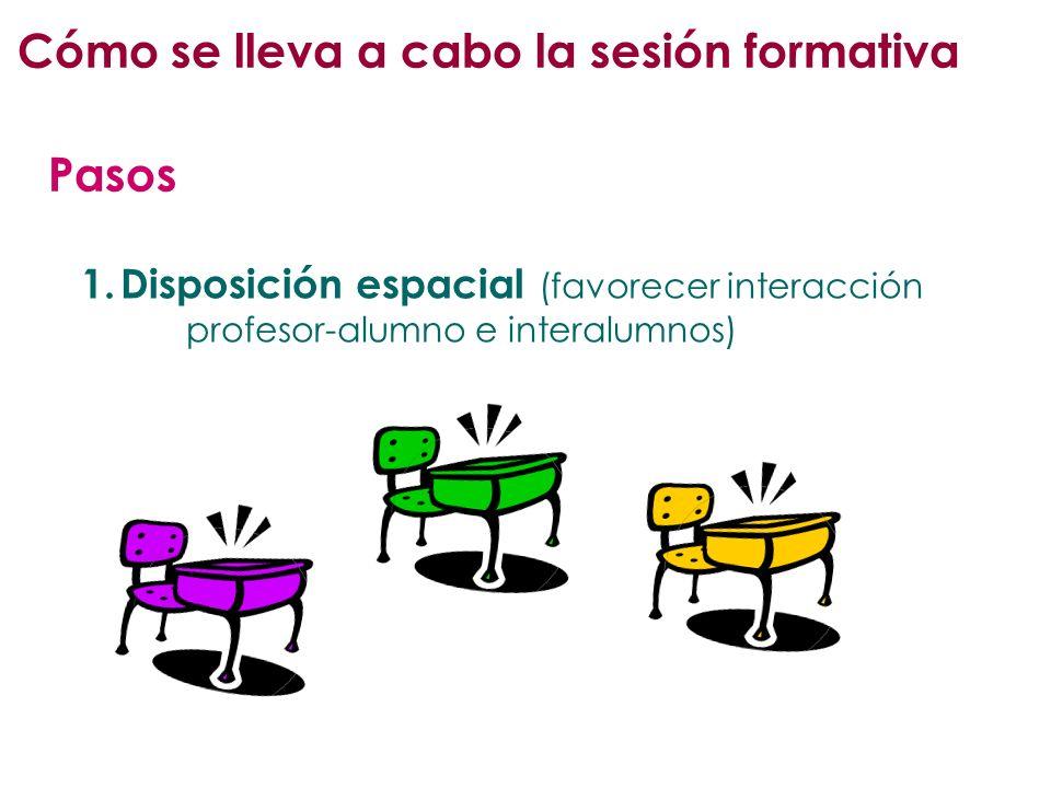 Cómo se lleva a cabo la sesión formativa 1.Disposición espacial ( favorecer interacción profesor-alumno e interalumnos) Pasos