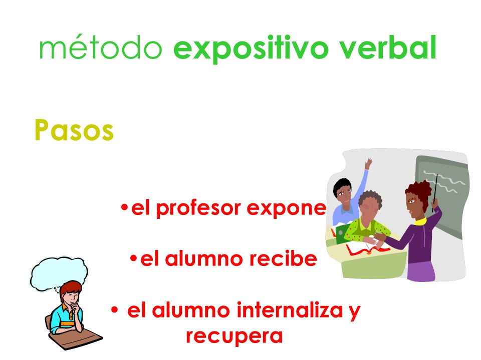 método expositivo verbal Pasos el profesor expone el alumno recibe el alumno internaliza y recupera