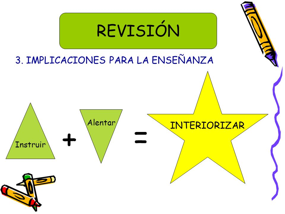 3. IMPLICACIONES PARA LA ENSEÑANZA REVISIÓN Instruir + Alentar = INTERIORIZAR