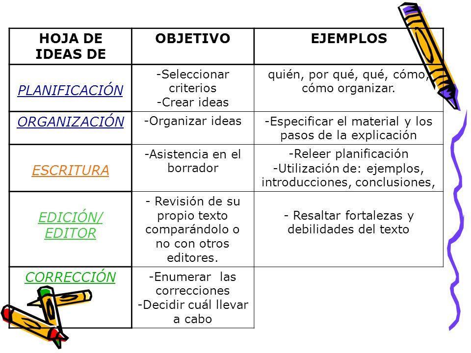 HOJA DE IDEAS DE OBJETIVOEJEMPLOS PLANIFICACIÓN -Seleccionar criterios -Crear ideas quién, por qué, qué, cómo, cómo organizar. ORGANIZACIÓN -Organizar