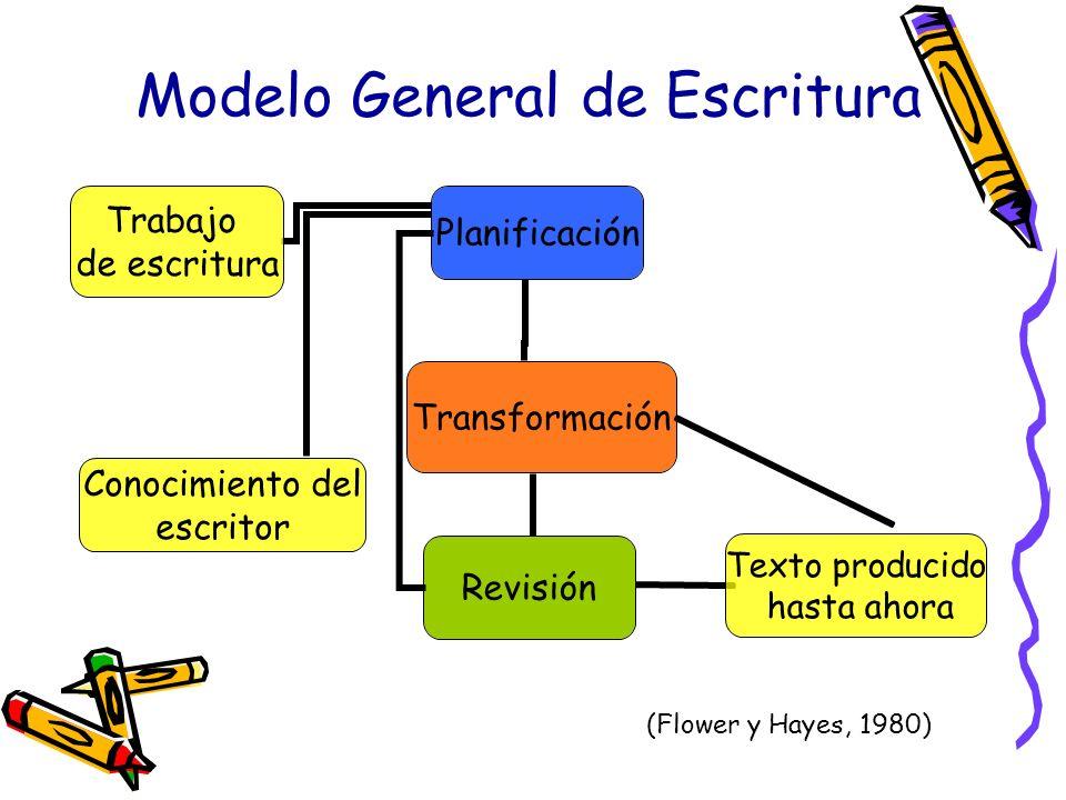 Modelo General de Escritura (Flower y Hayes, 1980)