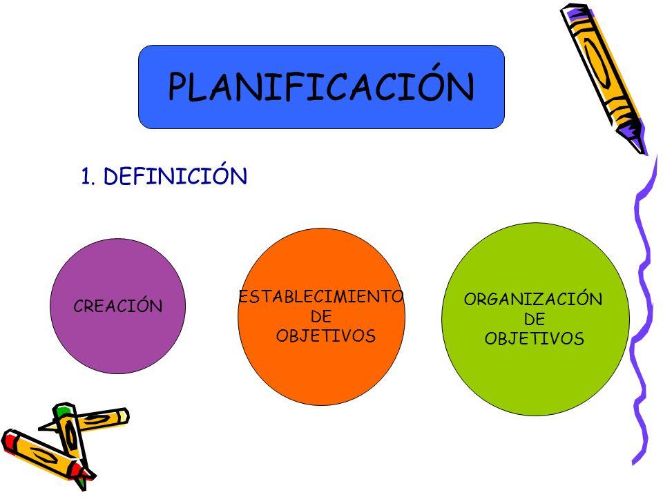 CREACIÓN ORGANIZACIÓN DE OBJETIVOS ESTABLECIMIENTO DE OBJETIVOS PLANIFICACIÓN 1. DEFINICIÓN
