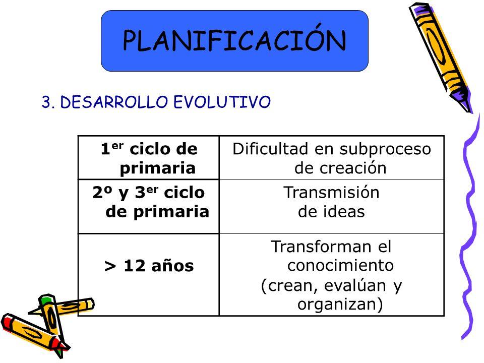 3. DESARROLLO EVOLUTIVO 1 er ciclo de primaria Dificultad en subproceso de creación 2º y 3 er ciclo de primaria Transmisión de ideas > 12 años Transfo