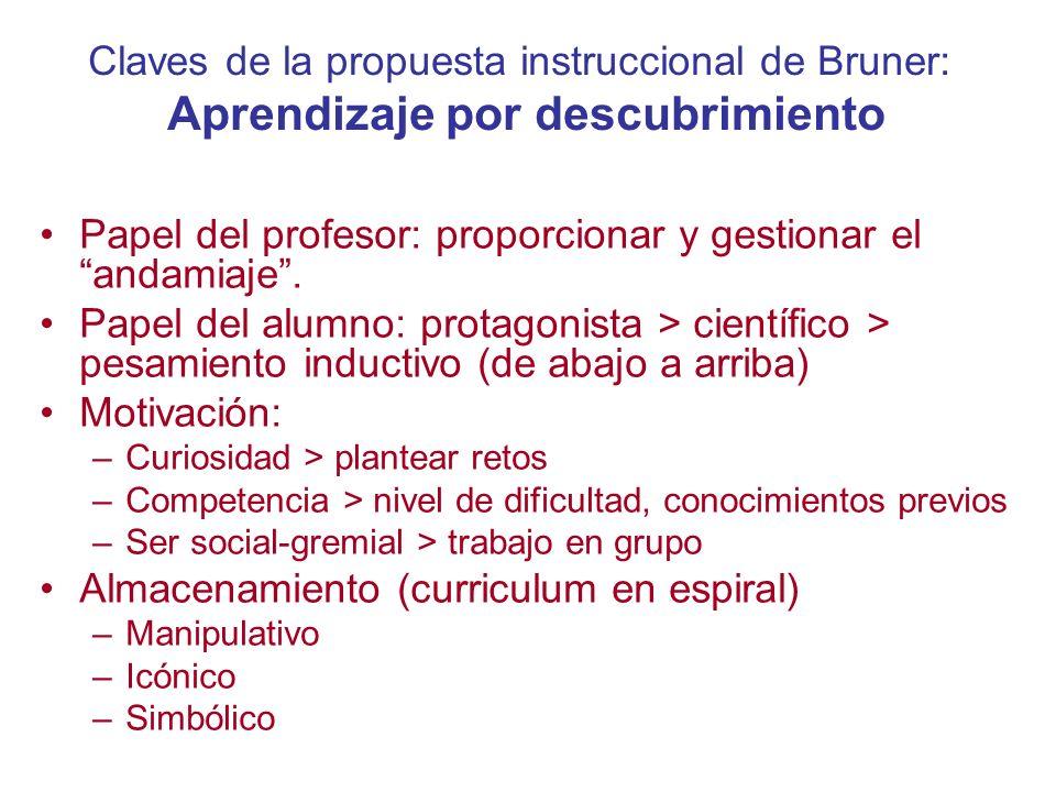 Claves de la propuesta instruccional de Bruner: Aprendizaje por descubrimiento Papel del profesor: proporcionar y gestionar el andamiaje. Papel del al