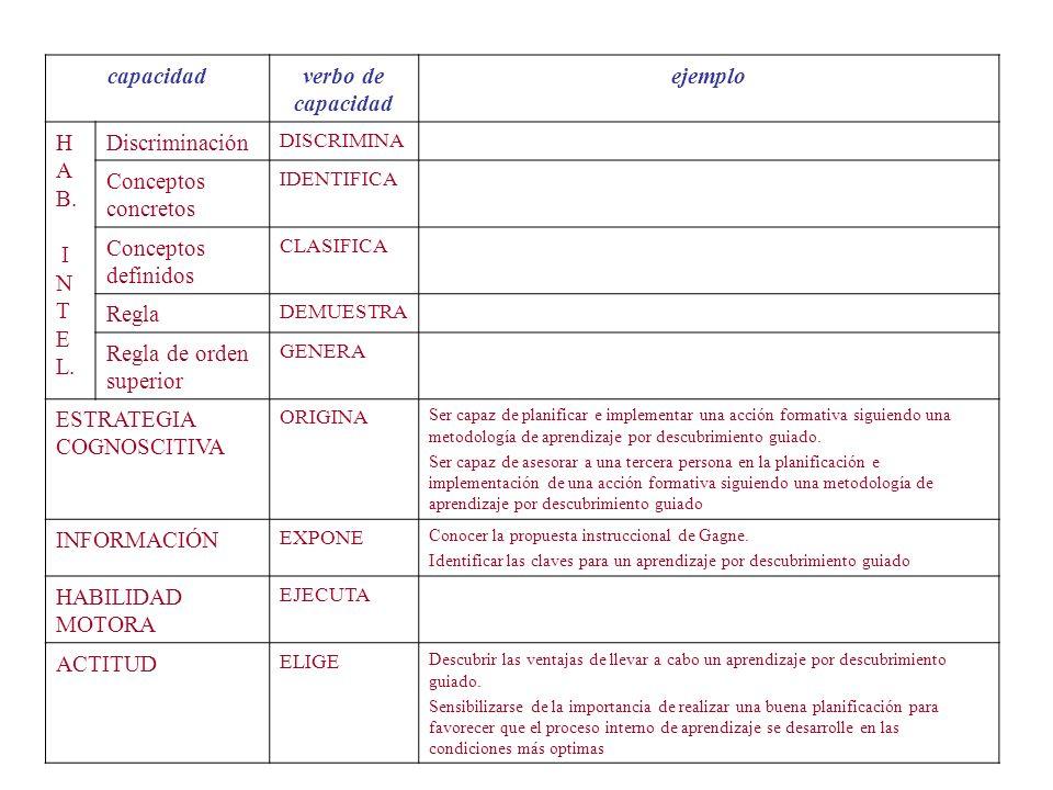 capacidadverbo de capacidad ejemplo H A B. I N T E L. Discriminación DISCRIMINA Conceptos concretos IDENTIFICA Conceptos definidos CLASIFICA Regla DEM