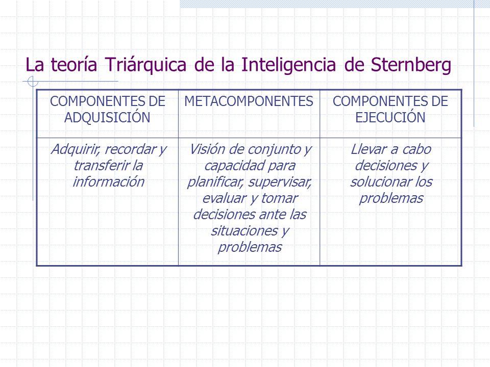 La teoría Triárquica de la Inteligencia de Sternberg COMPONENTES DE ADQUISICIÓN METACOMPONENTESCOMPONENTES DE EJECUCIÓN Adquirir, recordar y transferir la información Visión de conjunto y capacidad para planificar, supervisar, evaluar y tomar decisiones ante las situaciones y problemas Llevar a cabo decisiones y solucionar los problemas