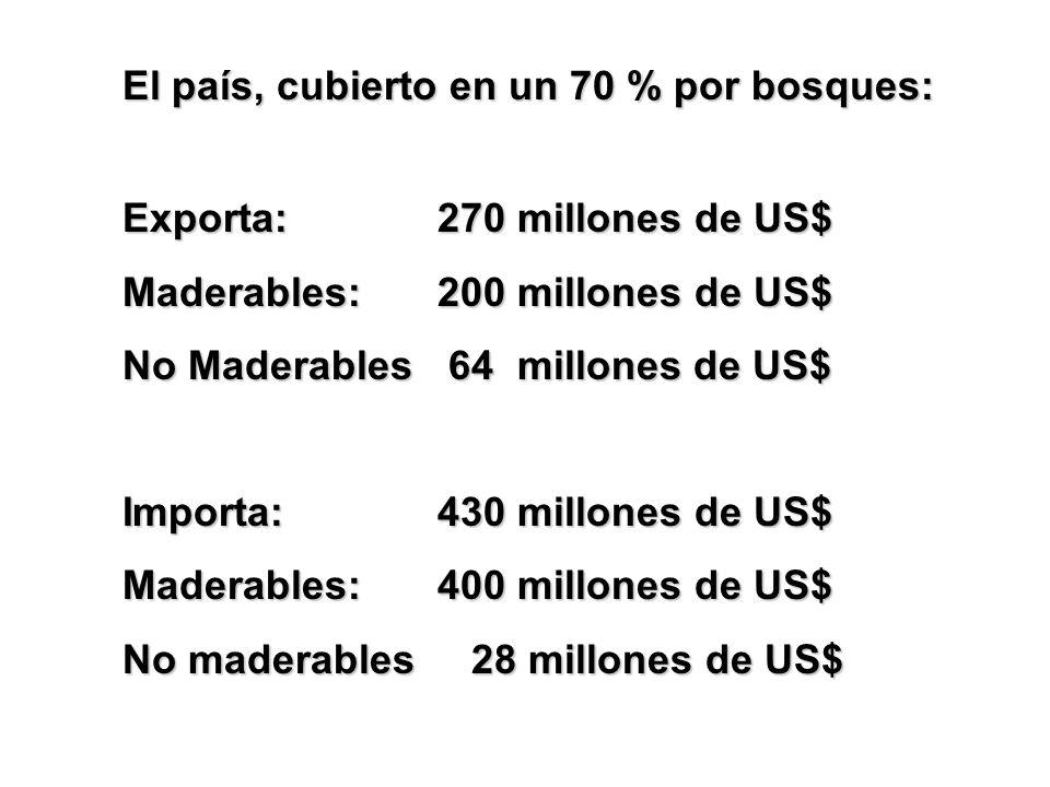 Exporta:270 millones de US$ Maderables: 200 millones de US$ No Maderables 64 millones de US$ Importa:430 millones de US$ Maderables:400 millones de US$ No maderables 28 millones de US$ El país, cubierto en un 70 % por bosques: