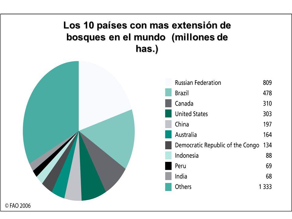 Los 10 países con mas extensión de bosques en el mundo (millones de has.)
