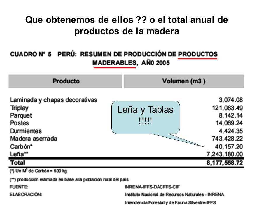 Que obtenemos de ellos o el total anual de productos de la madera Leña y Tablas !!!!!