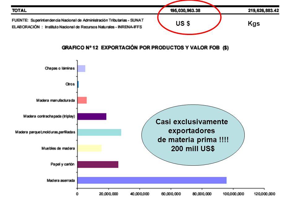 US $ Kgs Casi exclusivamente exportadores de materia prima !!!! 200 mill US$
