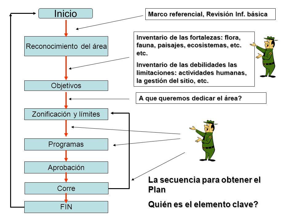 Inicio Objetivos Reconocimiento del área Zonificación y límites Programas Marco referencial, Revisión Inf. básica Inventario de las fortalezas: flora,