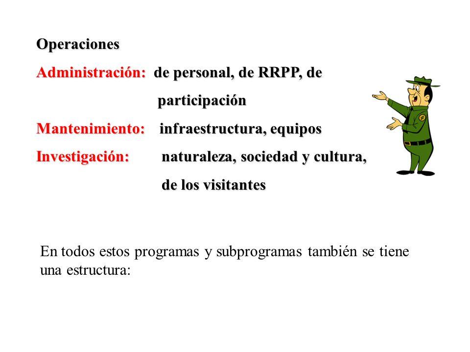 Operaciones Administración: de personal, de RRPP, de participación participación Mantenimiento: infraestructura, equipos Investigación: naturaleza, so