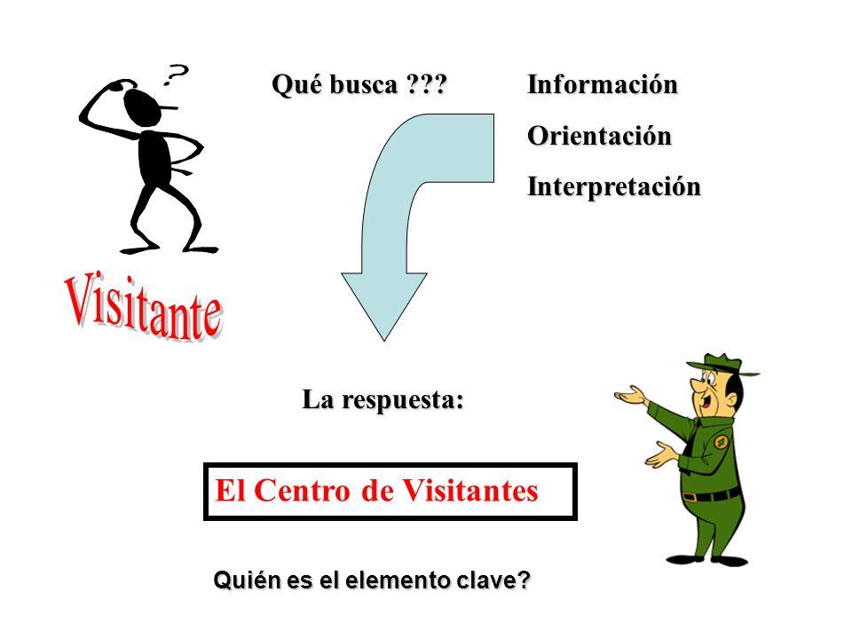 Qué busca ??? Información OrientaciónInterpretación La respuesta: El Centro de Visitantes Quién es el elemento clave?