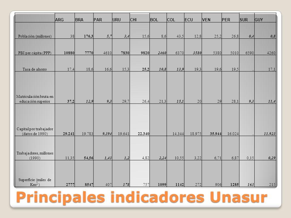 Principales indicadores Unasur ARGBRAPARURUCHIBOLCOLECUVENPERSURGUY Población (millones)38176,35,73,415,68,643,512,825,226,80,40,8 PBI per cápita (PPP)1088077704610783098202460637035805380501065904260 Tasa de ahorro17,418,616,615,325,210,813,919,319,619,5..17,1 Matriculación bruta en educación superior37,212,99,329,726,421,315,1202928,19,311,4 Capital por trabajador (datos de 1990)29.24119.7839.39419.64122.340 14.34418.97535.94416.024..11.923 Trabajadores, millones (1990)11,3554,561,431,24,822,2410,553,226,716,870,150,29 Superficie (miles de Km 2 )27778547407178757109911422729061285163215