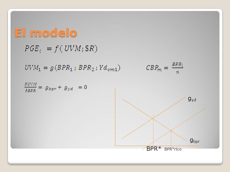 El modelo g yd g bpr BPR* BPR*rico