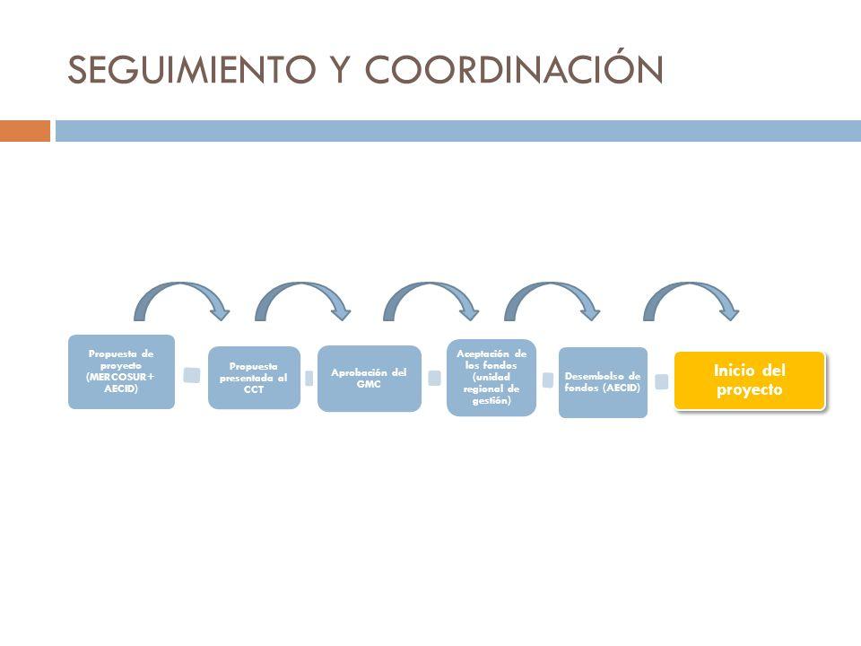 SEGUIMIENTO Y COORDINACIÓN Propuesta de proyecto (MERCOSUR+ AECID) Propuesta presentada al CCT Aprobación del GMC Aceptación de los fondos (unidad reg