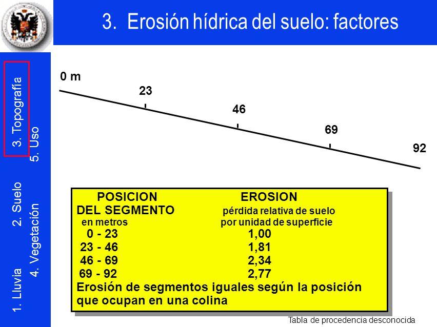3. Erosión hídrica del suelo: factores 1. Lluvia 2. Suelo 3. Topografía 4. Vegetación 5. Uso POSICIONEROSION DEL SEGMENTO pérdida relativa de suelo en