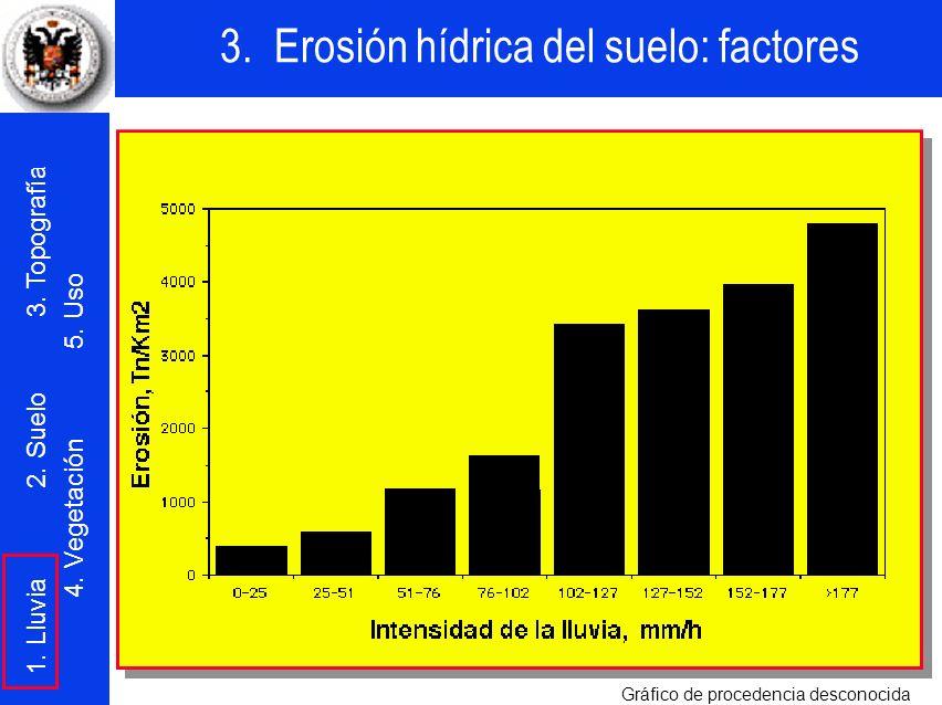 3. Erosión hídrica del suelo: factores 1. Lluvia 2. Suelo 3. Topografía 4. Vegetación 5. Uso Gráfico de procedencia desconocida