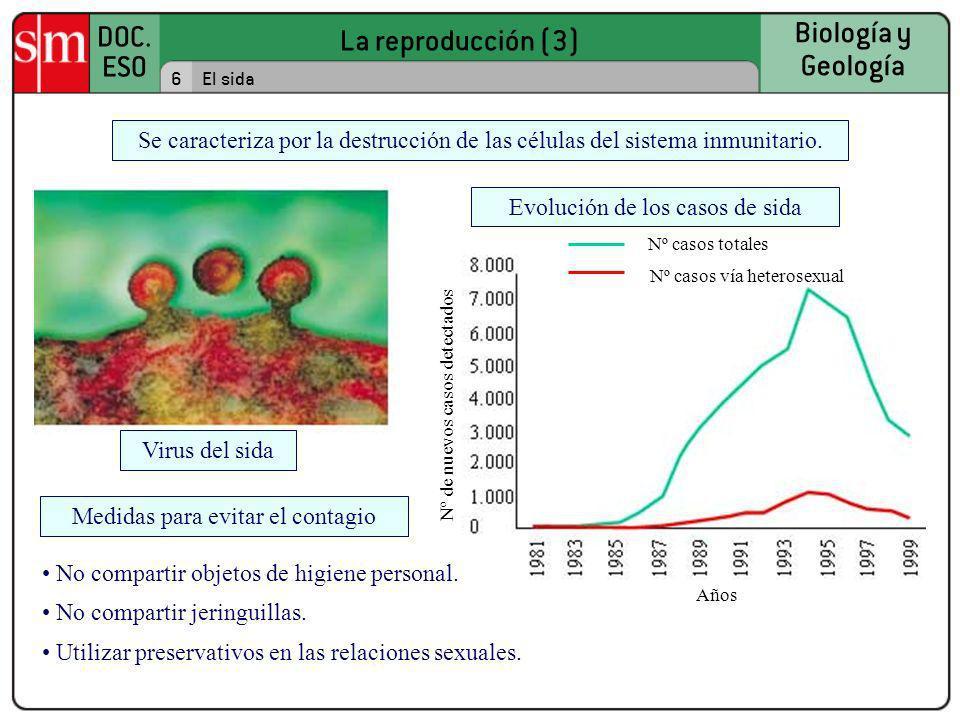 La reproducción (3) DOC. ESO Biología y Geología 6El sida Años Nº de nuevos casos detectados Nº casos vía heterosexual Nº casos totales Virus del sida