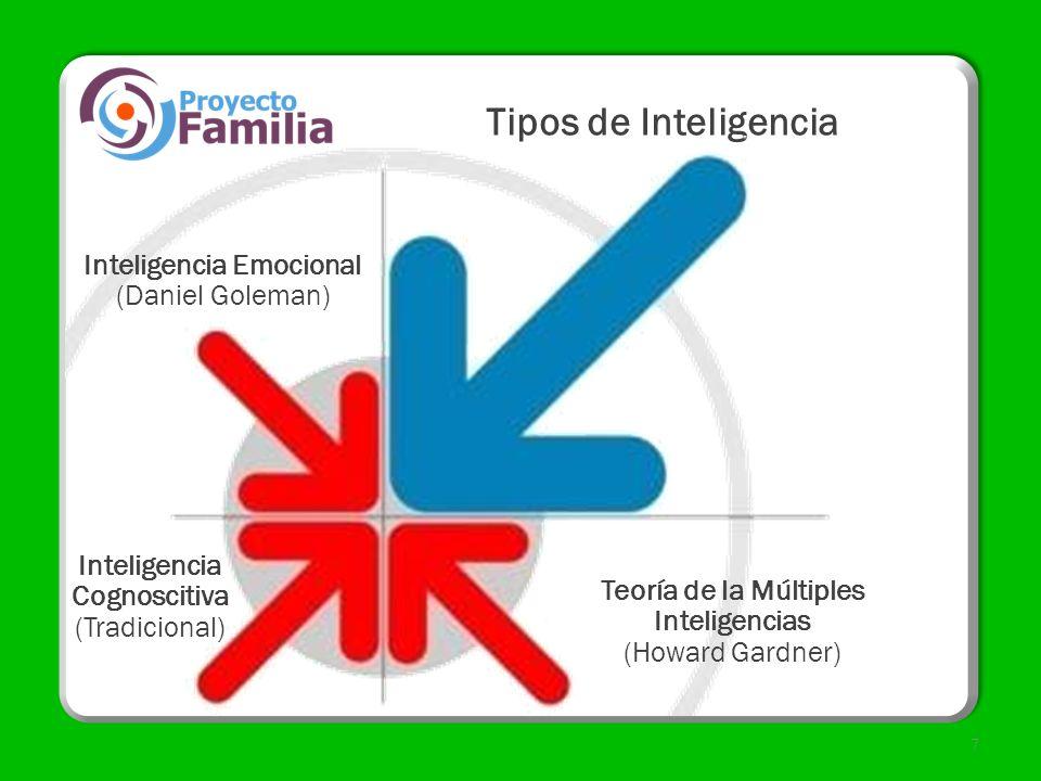 Tipos de Inteligencia 7 Inteligencia Emocional (Daniel Goleman) Inteligencia Cognoscitiva (Tradicional) Teoría de la Múltiples Inteligencias (Howard G