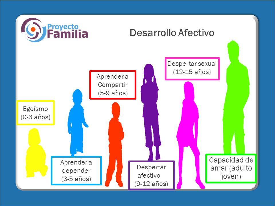 Desarrollo Afectivo Egoísmo (0-3 años) Aprender a depender (3-5 años) Aprender a Compartir (5-9 años) Despertar afectivo (9-12 años) Despertar sexual