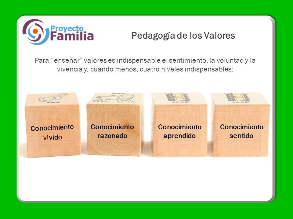 Para enseñar valores es indispensable el sentimiento, la voluntad y la vivencia y, cuando menos, cuatro niveles indispensables: Pedagogía de los Valor