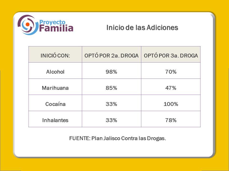 Inicio de las Adiciones INICIÓ CON:OPTÓ POR 2a. DROGAOPTÓ POR 3a. DROGA Alcohol98%70% Marihuana85%47% Cocaína33%100% Inhalantes33%78% FUENTE: Plan Jal