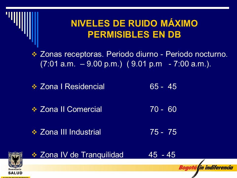 NIVELES DE RUIDO MÁXIMO PERMISIBLES EN DB Zonas receptoras. Periodo diurno - Periodo nocturno. (7:01 a.m. – 9.00 p.m.) ( 9.01 p.m - 7:00 a.m.). Zona I
