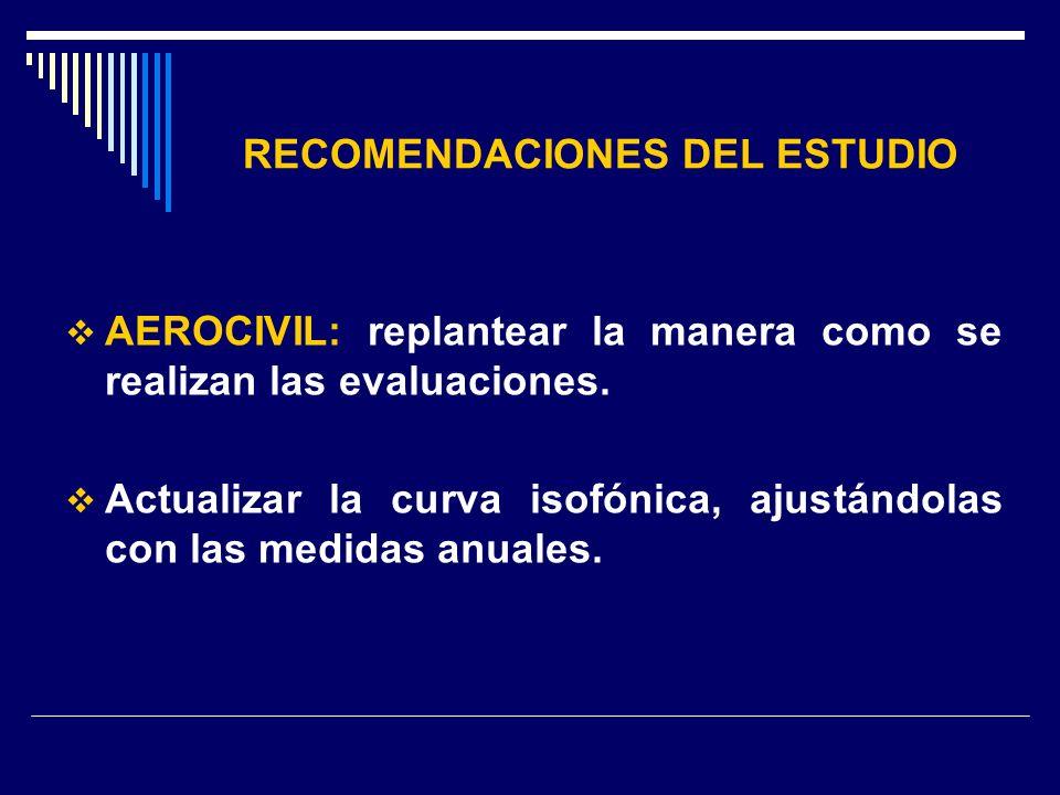 RECOMENDACIONES DEL ESTUDIO AEROCIVIL: replantear la manera como se realizan las evaluaciones. Actualizar la curva isofónica, ajustándolas con las med