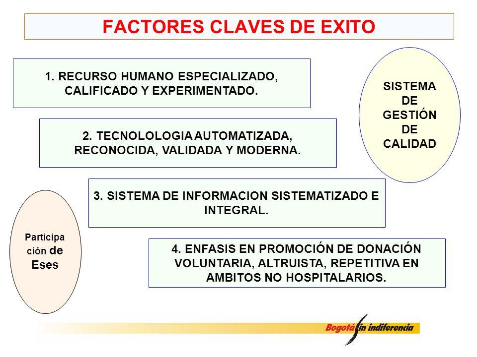 FACTORES CLAVES DE EXITO 1. RECURSO HUMANO ESPECIALIZADO, CALIFICADO Y EXPERIMENTADO. 2. TECNOLOLOGIA AUTOMATIZADA, RECONOCIDA, VALIDADA Y MODERNA. 3.