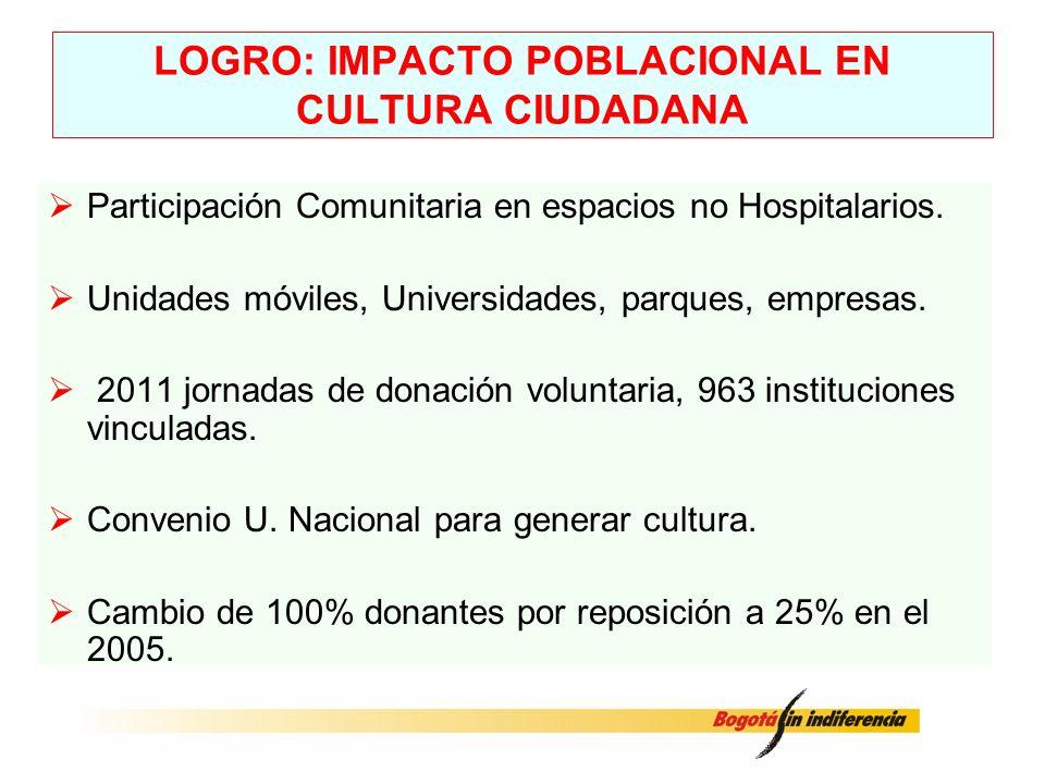 LOGRO: IMPACTO POBLACIONAL EN CULTURA CIUDADANA Participación Comunitaria en espacios no Hospitalarios. Unidades móviles, Universidades, parques, empr