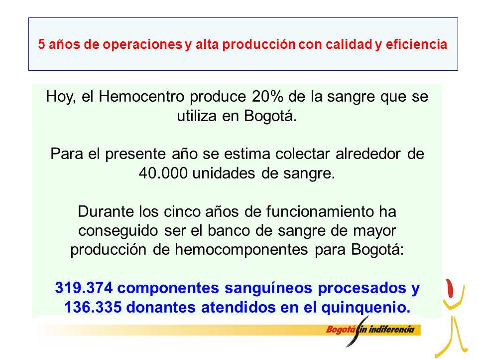 Hoy, el Hemocentro produce 20% de la sangre que se utiliza en Bogotá. Para el presente año se estima colectar alrededor de 40.000 unidades de sangre.