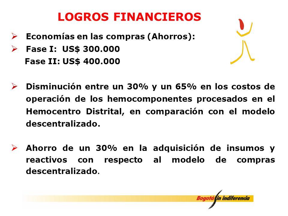 Economías en las compras (Ahorros): Fase I: US$ 300.000 Fase II: US$ 400.000 Disminución entre un 30% y un 65% en los costos de operación de los hemoc
