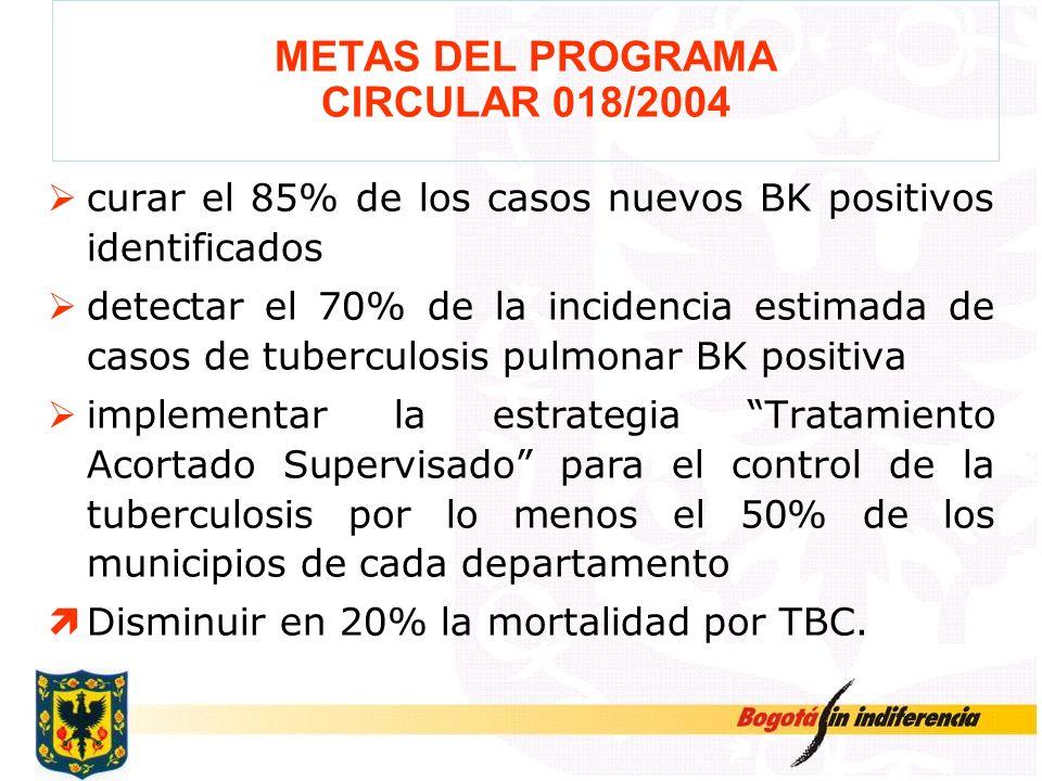 METAS DEL PROGRAMA CIRCULAR 018/2004 curar el 85% de los casos nuevos BK positivos identificados detectar el 70% de la incidencia estimada de casos de
