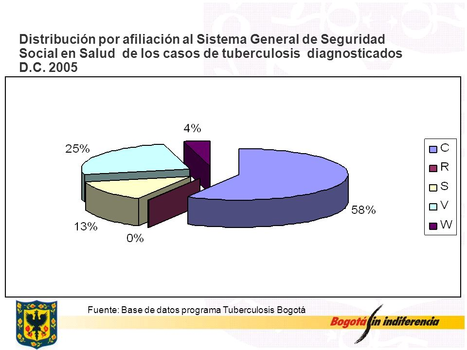Distribución por afiliación al Sistema General de Seguridad Social en Salud de los casos de tuberculosis diagnosticados D.C. 2005 Fuente: Base de dato