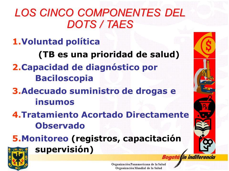 LOS CINCO COMPONENTES DEL DOTS / TAES 1.Voluntad política (TB es una prioridad de salud) 2.Capacidad de diagnóstico por Baciloscopia 3.Adecuado sumini