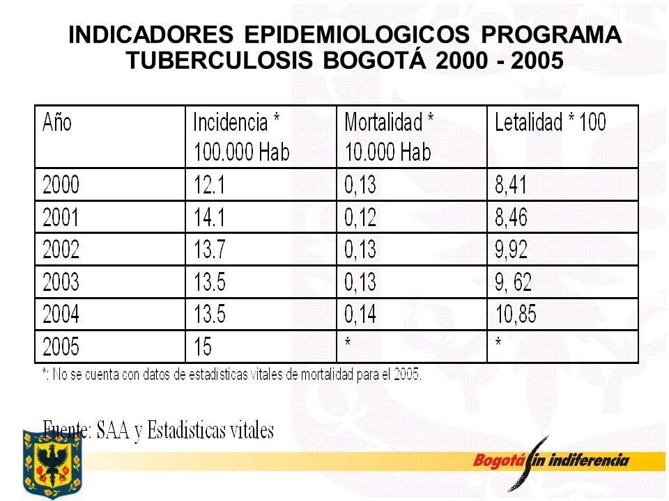 INDICADORES EPIDEMIOLOGICOS PROGRAMA TUBERCULOSIS BOGOTÁ 2000 - 2005