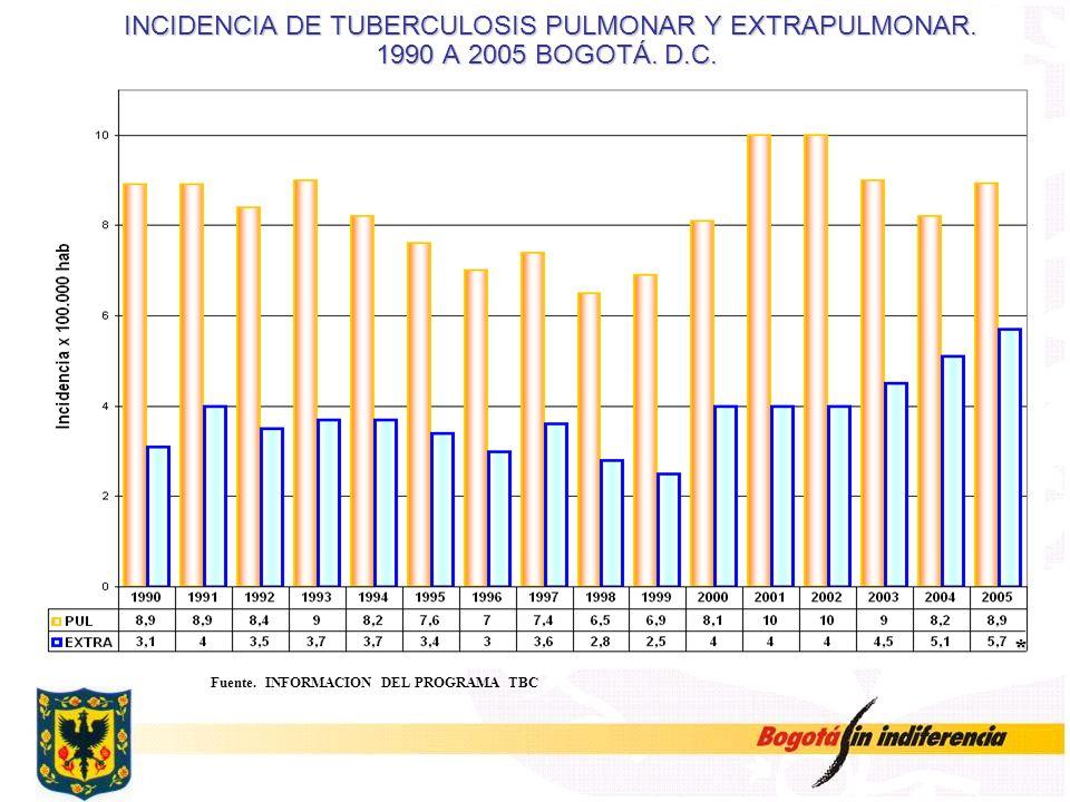 INCIDENCIA DE TUBERCULOSIS PULMONAR Y EXTRAPULMONAR. 1990 A 2005 BOGOTÁ. D.C. INCIDENCIA DE TUBERCULOSIS PULMONAR Y EXTRAPULMONAR. 1990 A 2005 BOGOTÁ.