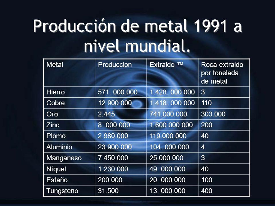 Producción de metal 1991 a nivel mundial. MetalProduccionExtraido Roca extraido por tonelada de metal Hierro571. 000.0001.428. 000.0003 Cobre12.900.00