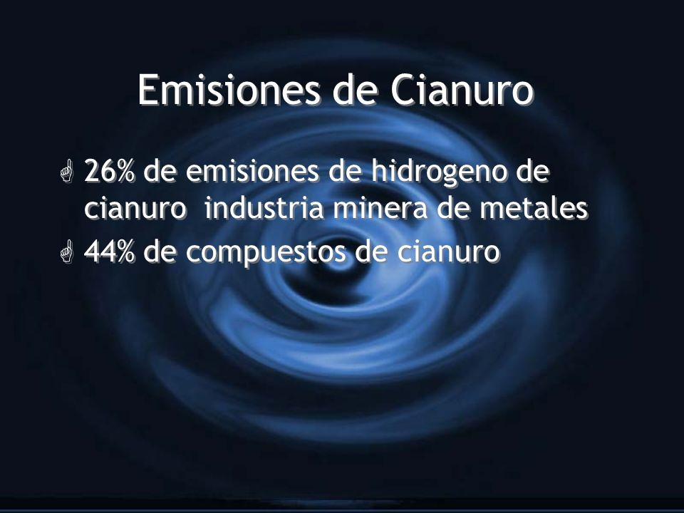 Emisiones de Cianuro G 26% de emisiones de hidrogeno de cianuro industria minera de metales G 44% de compuestos de cianuro G 26% de emisiones de hidro