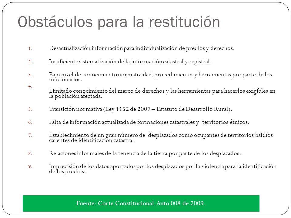 Obstáculos para la restitución 1.