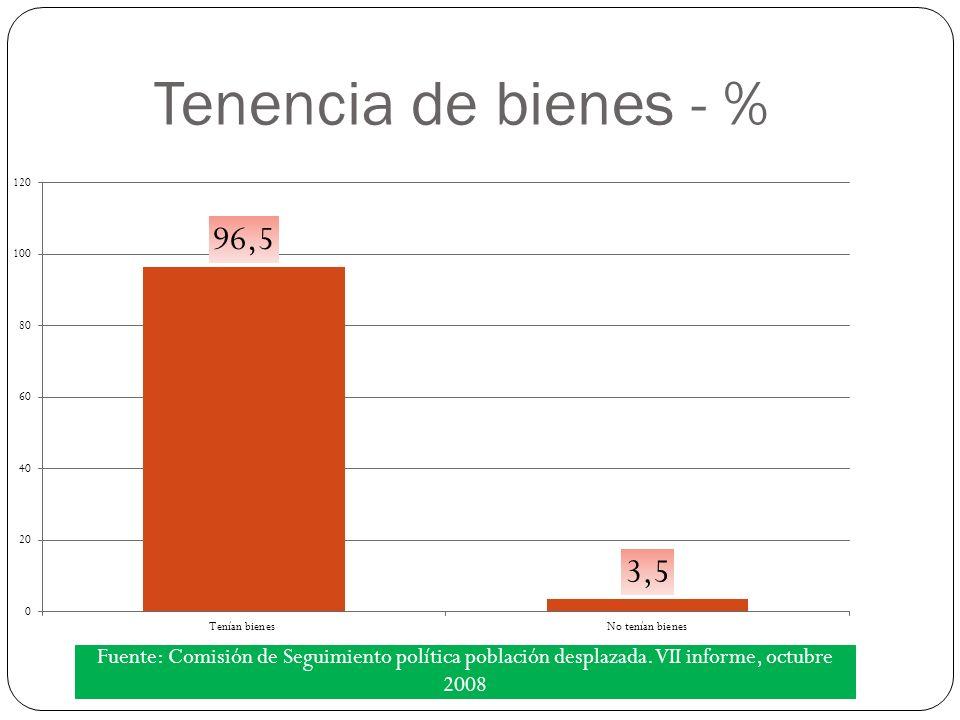 Tenencia de bienes - % Fuente: Comisión de Seguimiento política población desplazada.